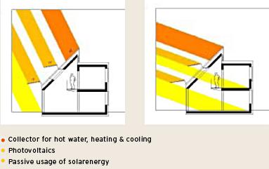 fen tre de toit et maison passive r novation passive. Black Bedroom Furniture Sets. Home Design Ideas