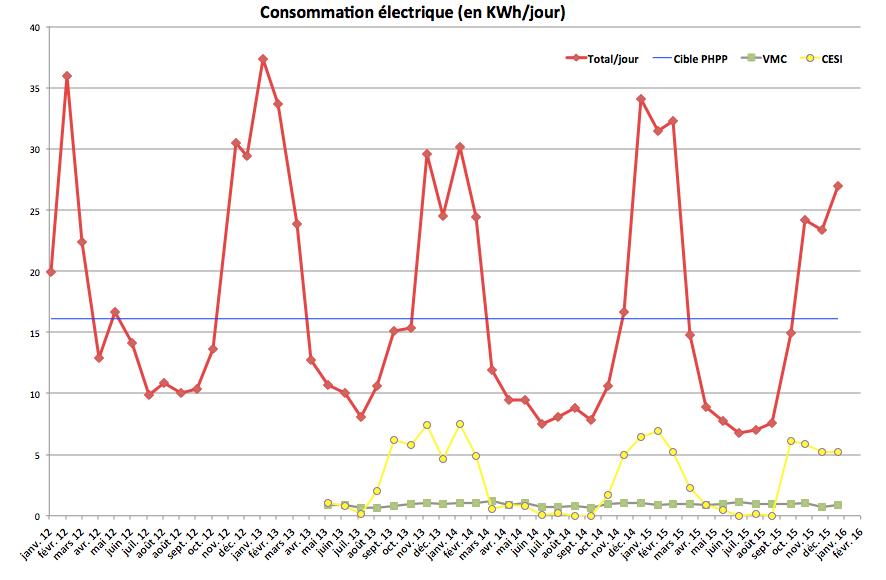 Consommation lectrique moyenne maison avie home for Consommation moyenne electricite maison